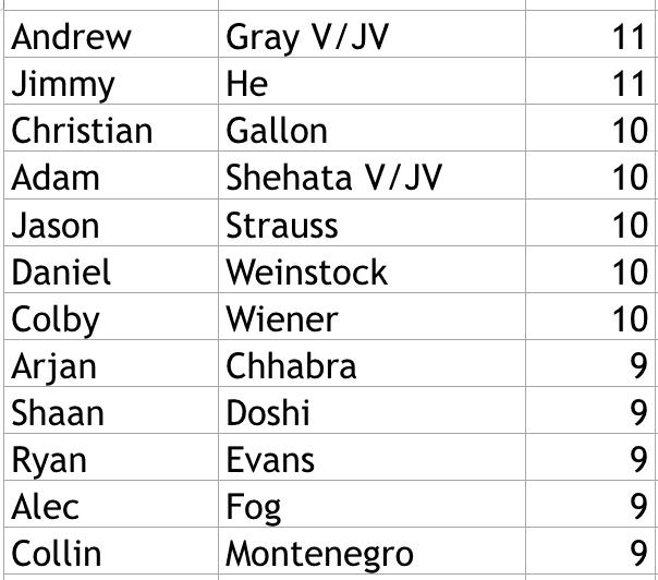JV Boys Basketball Roster